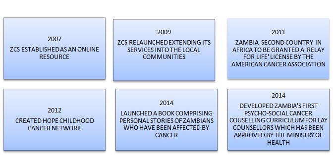 ZCS Milestones